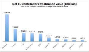 2014 EU net contributions absolute value