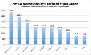 2014 EU net contributions per capita