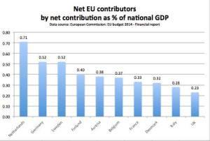2014 EU net contributions percent GDP