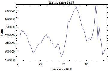Births since 1938